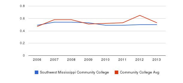 Southwest Mississippi Community College Diversity Score&nbsp(2006-2013)