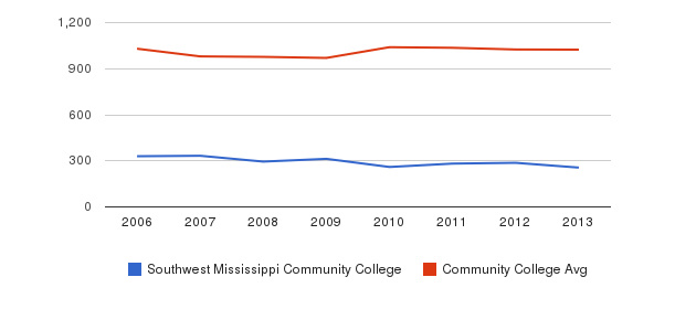 Southwest Mississippi Community College Part-Time Students&nbsp(2006-2013)