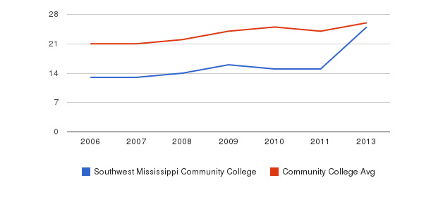 Southwest Mississippi Community College student staff&nbsp(2006-2013)