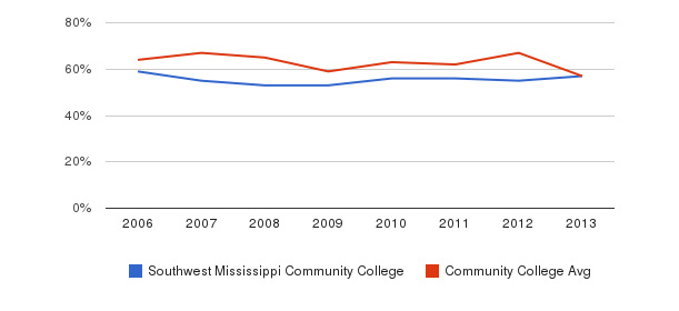 Southwest Mississippi Community College White&nbsp(2006-2013)