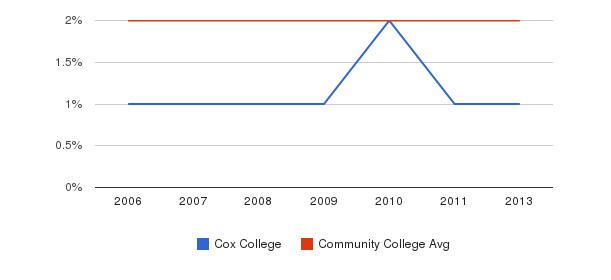 Cox College Asian&nbsp(2006-2013)