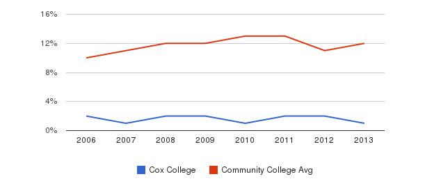 Cox College Black&nbsp(2006-2013)