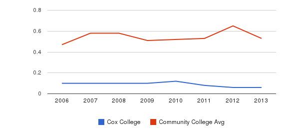 Cox College Diversity Score&nbsp(2006-2013)