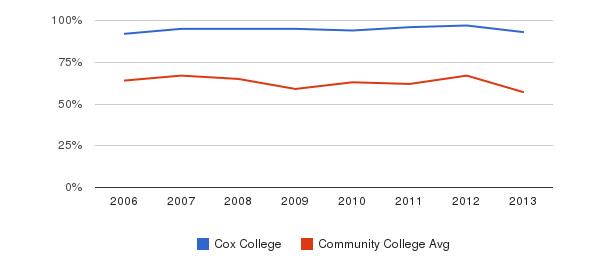 Cox College White&nbsp(2006-2013)