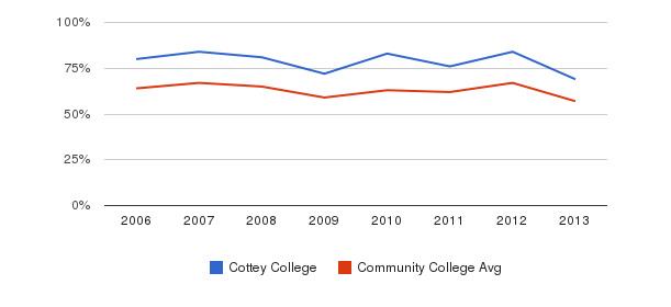 Cottey College White&nbsp(2006-2013)