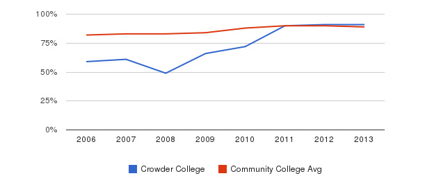 Crowder College % Students Receiving Some Financial Aid&nbsp(2006-2013)