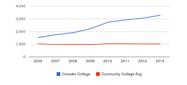 Crowder College Part-Time Students&nbsp(2006-2013)