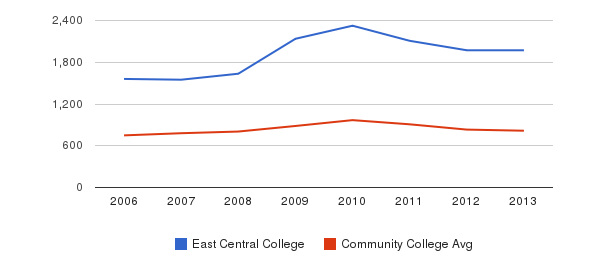 East Central College Full-Time Students&nbsp(2006-2013)
