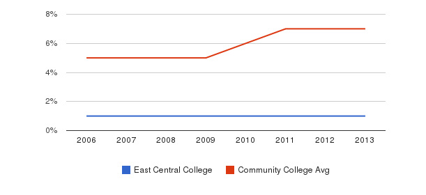East Central College Hispanic&nbsp(2006-2013)