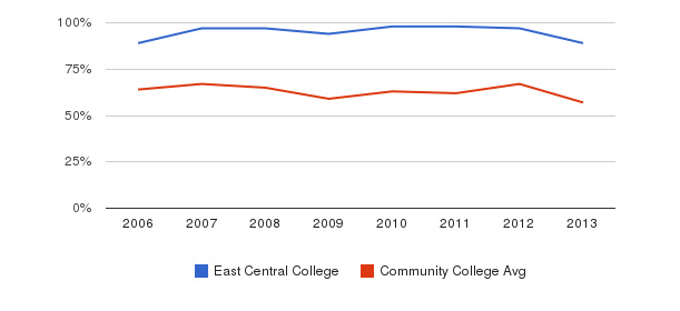 East Central College White&nbsp(2006-2013)