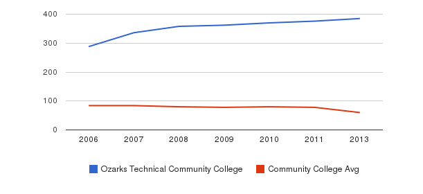 Ozarks Technical Community College Total Faculty&nbsp(2006-2013)