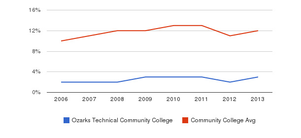 Ozarks Technical Community College Black&nbsp(2006-2013)