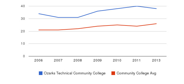 Ozarks Technical Community College student staff&nbsp(2006-2013)