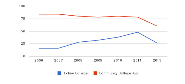 Hickey College Total Faculty&nbsp(2006-2013)