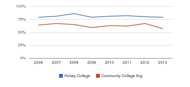Hickey College White&nbsp(2006-2013)