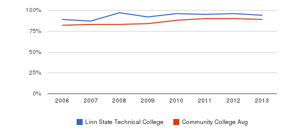 Linn State Technical College % Students Receiving Some Financial Aid&nbsp(2006-2013)