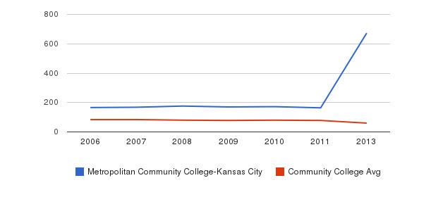 Metropolitan Community College-Kansas City Total Faculty&nbsp(2006-2013)