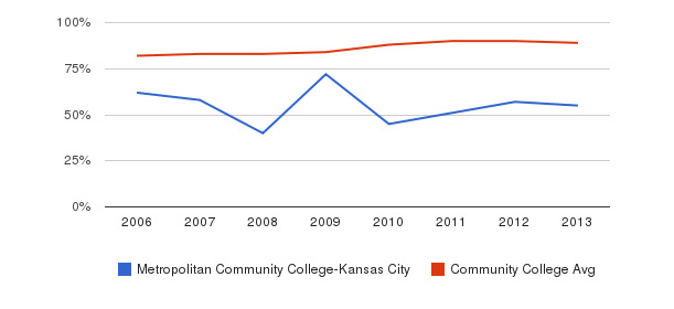Metropolitan Community College-Kansas City % Students Receiving Some Financial Aid&nbsp(2006-2013)