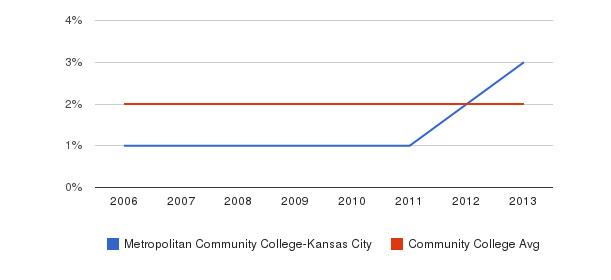 Metropolitan Community College-Kansas City Asian&nbsp(2006-2013)