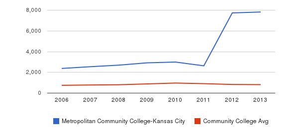 Metropolitan Community College-Kansas City Full-Time Students&nbsp(2006-2013)