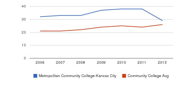 Metropolitan Community College-Kansas City student staff&nbsp(2006-2013)