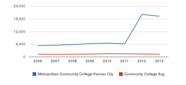 Metropolitan Community College-Kansas City Total Enrollment&nbsp(2006-2013)