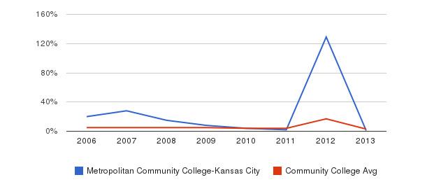 Metropolitan Community College-Kansas City Unknown&nbsp(2006-2013)