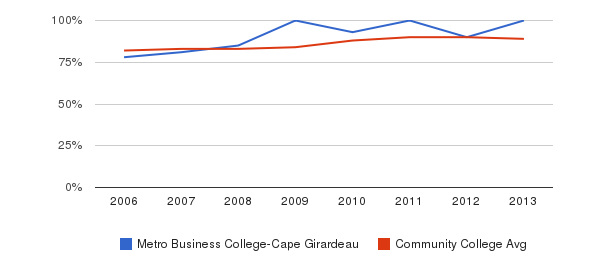 Metro Business College-Cape Girardeau % Students Receiving Some Financial Aid&nbsp(2006-2013)