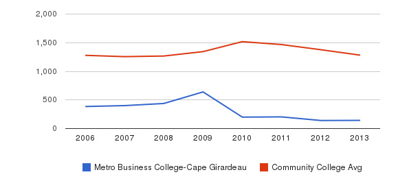 Metro Business College-Cape Girardeau Total Enrollment&nbsp(2006-2013)