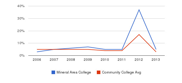 Mineral Area College Unknown&nbsp(2006-2013)
