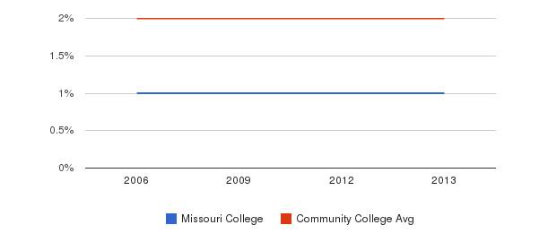Missouri College Asian&nbsp(2006-2013)