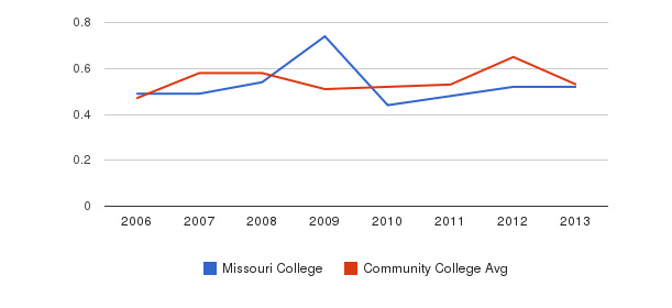 Missouri College Diversity Score&nbsp(2006-2013)