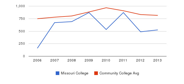 Missouri College Full-Time Students&nbsp(2006-2013)