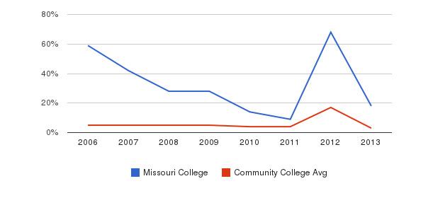 Missouri College Unknown&nbsp(2006-2013)