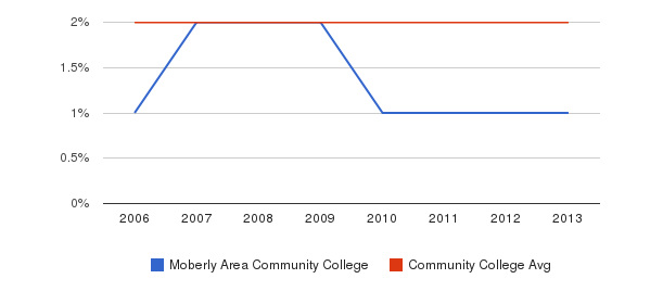 Moberly Area Community College Asian&nbsp(2006-2013)