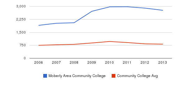 Moberly Area Community College Full-Time Students&nbsp(2006-2013)