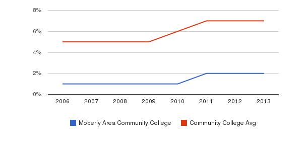 Moberly Area Community College Hispanic&nbsp(2006-2013)