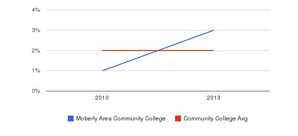 Moberly Area Community College More&nbsp(2010-2013)