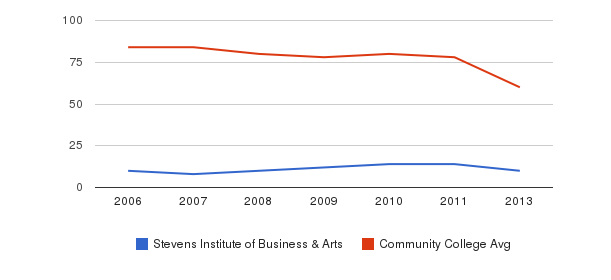 Stevens Institute of Business & Arts Total Faculty&nbsp(2006-2013)