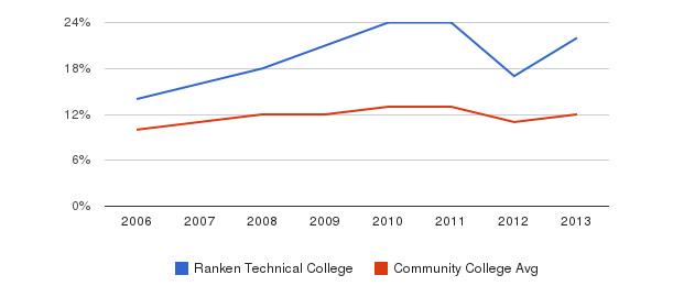 Ranken Technical College Black&nbsp(2006-2013)