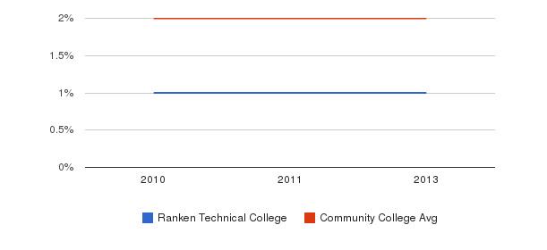 Ranken Technical College More&nbsp(2010-2013)