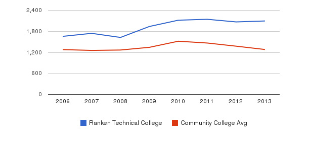Ranken Technical College Total Enrollment&nbsp(2006-2013)