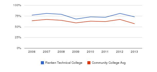 Ranken Technical College White&nbsp(2006-2013)