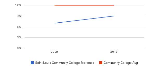 Saint Louis Community College-Meramec Black&nbsp(2009-2013)