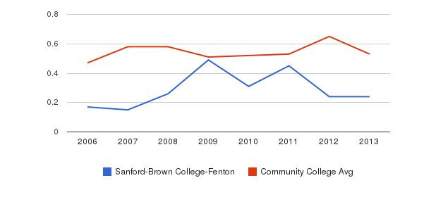 Sanford-Brown College-Fenton Diversity Score&nbsp(2006-2013)