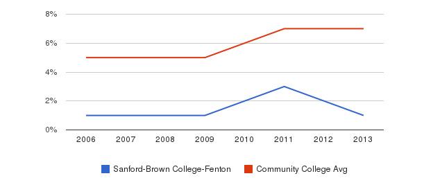 Sanford-Brown College-Fenton Hispanic&nbsp(2006-2013)
