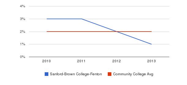 Sanford-Brown College-Fenton More&nbsp(2010-2013)