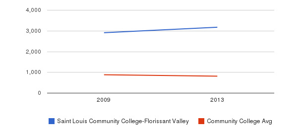 Saint Louis Community College-Florissant Valley Full-Time Students&nbsp(2009-2013)