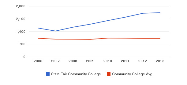 State Fair Community College Part-Time Students&nbsp(2006-2013)