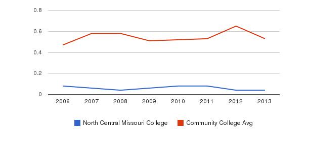 North Central Missouri College Diversity Score&nbsp(2006-2013)
